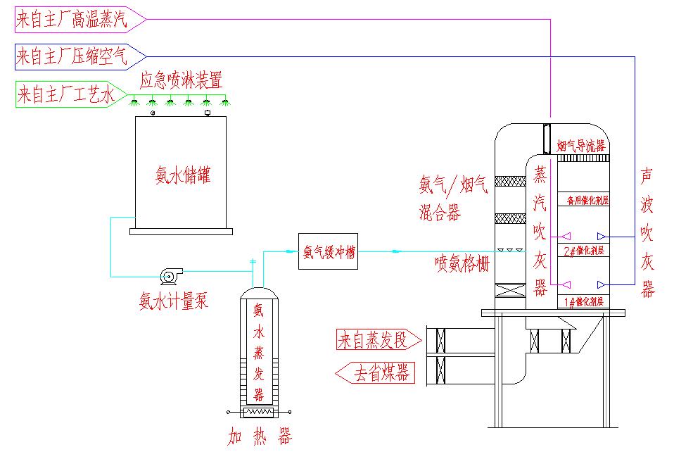 SCR烟气脱硝工程工艺流程图