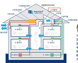 马哈特全空间定制空调新风净化系统